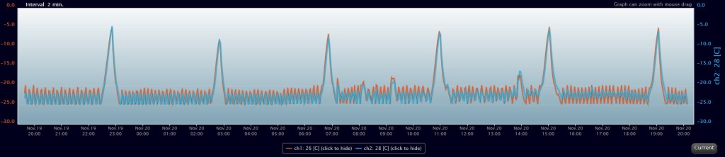 temperature-humidity-monitoring-software-graph