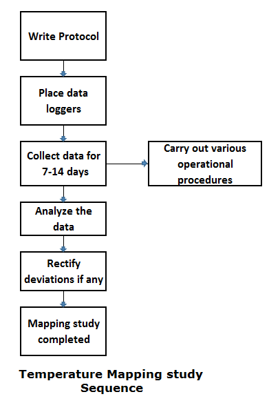 temperature-mapping-study-procedure-flow-chart