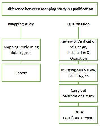 difference-between-mapping-study-and-qualification