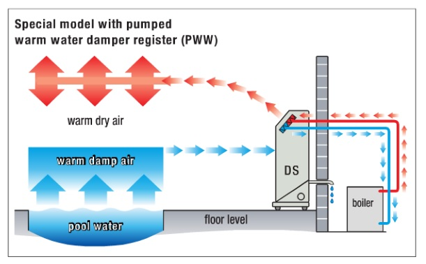 swimming-pool-dehumidifier-special-model