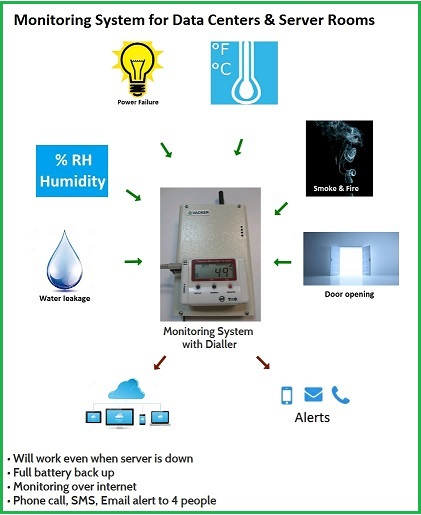 environment-monitoring-for-data-center