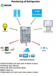 refrigerator-monitoring-scheme-drawing