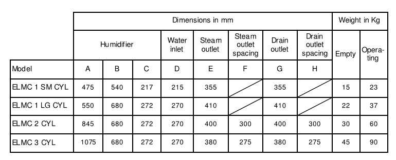 selection-chart-cold-room-humidifier