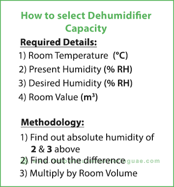 How-to-select-dehumidifier